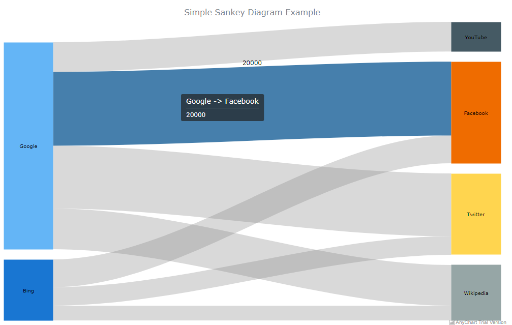 How to Create Cool Interactive Sankey Diagrams Using JavaScript - By