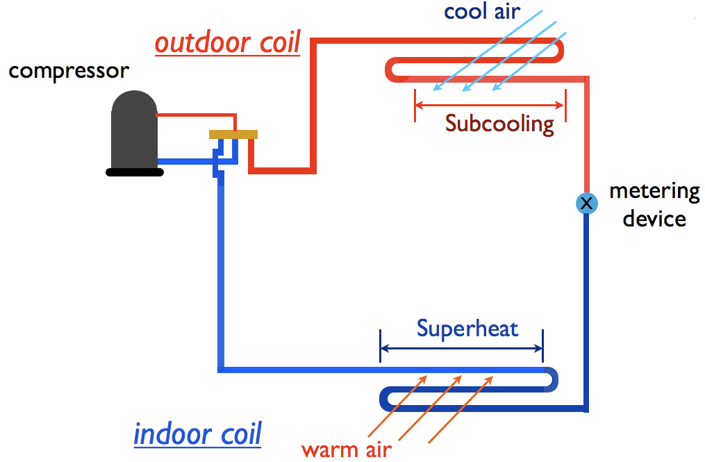superheat and subcooling chart: Knowledge superheat and subcooling ravti