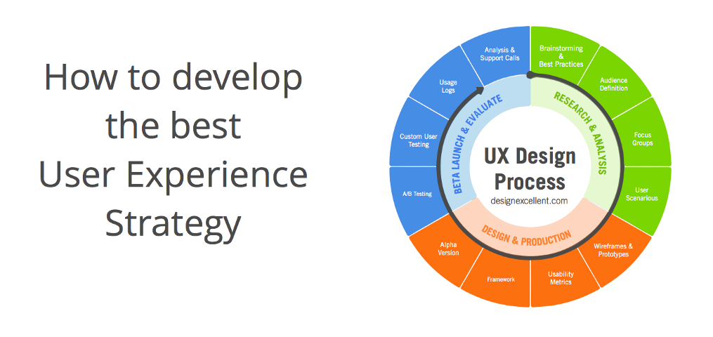 strategy lenses design experience ideas User experience is a strategic exercise as in, a planning exercise a strategy is a plan you can't design how a person reacts to a product, what baggage they bring along with them on a given day, their biases, but you can plan for what you'd like to have happen you can influence doing even.