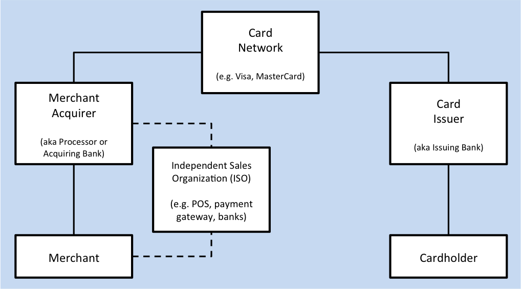 Deciphering The Payments Stack Stephen Cho Medium