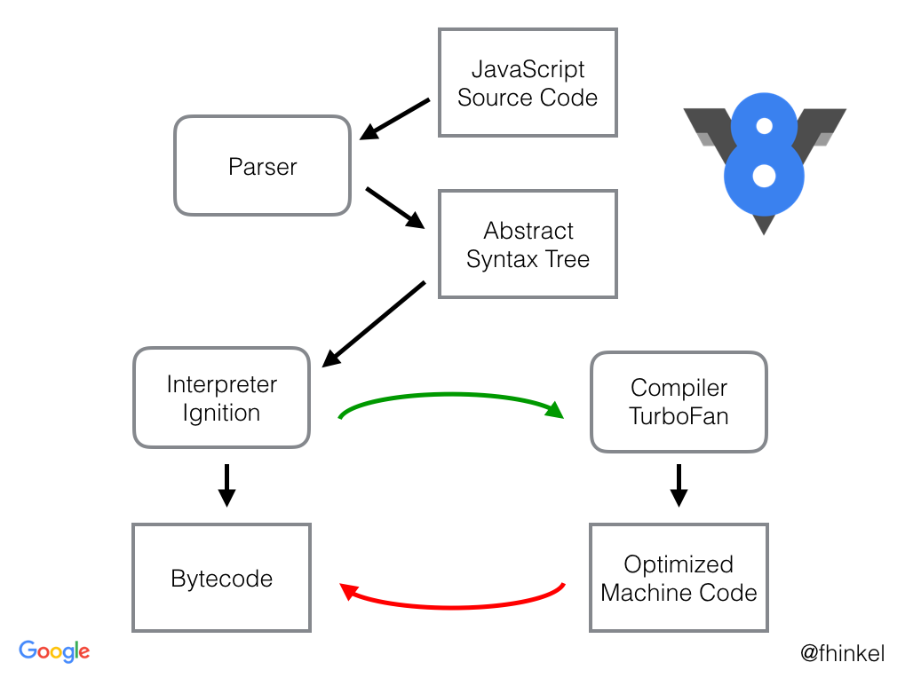 Understanding v8s bytecode dailyjs medium v8s compiler pipeline ccuart Image collections