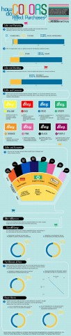 How Do Colors Affect Purchases? [Infographic]