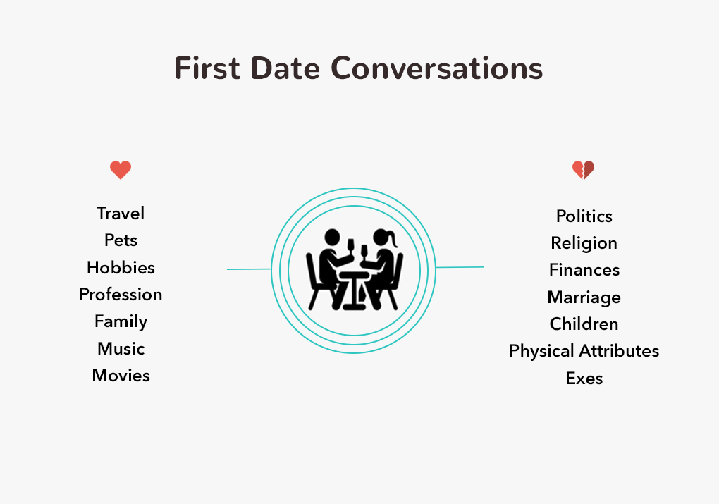 Good first date conversation starters