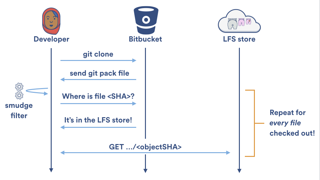 fortunately git lfs v12 shipped the specialized git lfs clone command rather than downloading files one at a time git lfs clone disables the git lfs