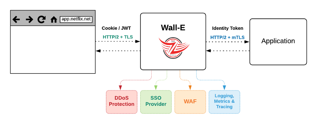 Wall-E logical diagram showing a proxy with distinct filters