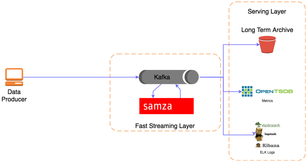 Basic streaming platform with kafka