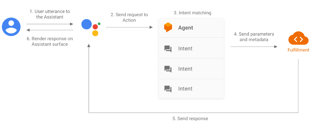 Put your Action to the test: Tips to improve your action with testing