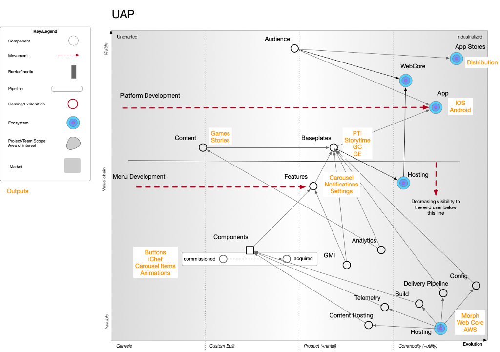A value maturity Wardley Map for the Universal App Platform.