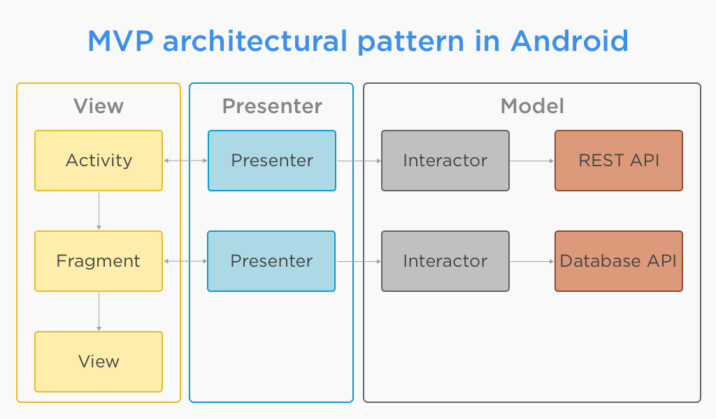 MVP Architectural Design Pattern Is Quite Renowned Design Pattern For  Android Developers. It Let You Decouple Business Logic (Model) From View  Logic ...
