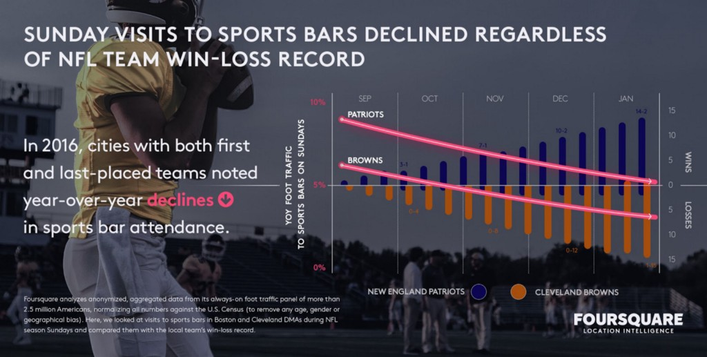 Sunday visits to sports bar declined regardless of NFL team
