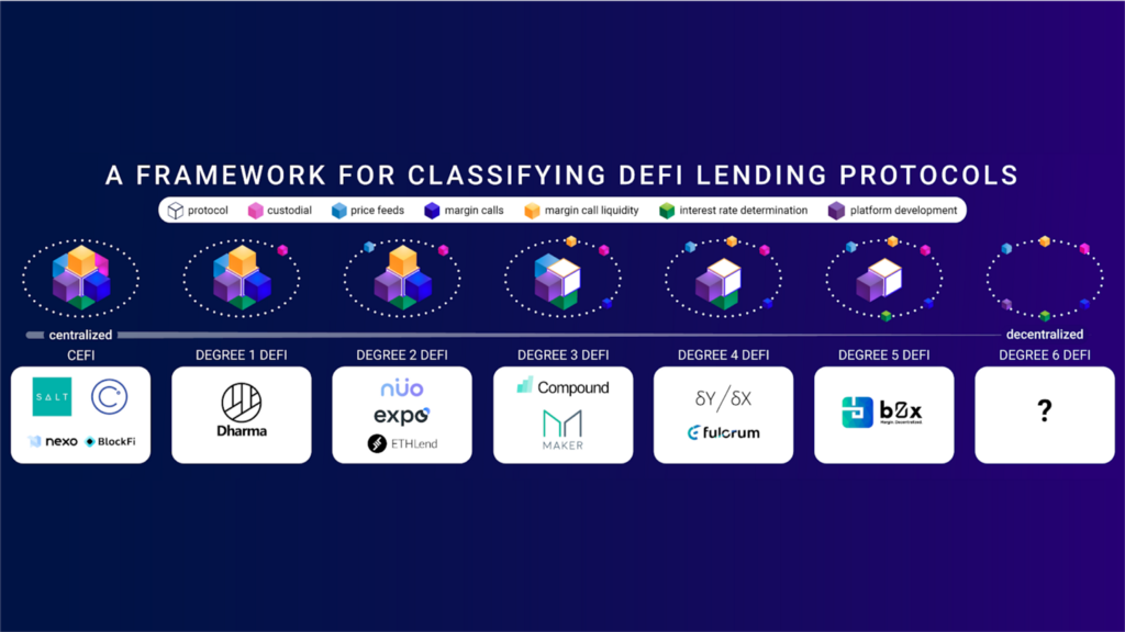 How Decentralized is DeFi? A Framework for Classifying Lending