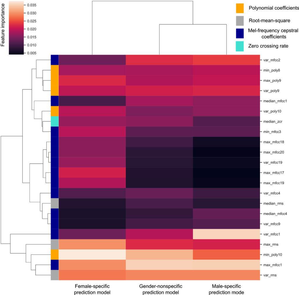Cluster analysis of subset of features(y) in each prediction model(x), and feature importance (cell color).