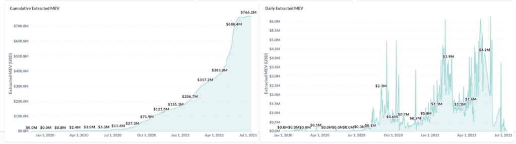 We Live In A Mempool: Backrunning the MEV Crisis