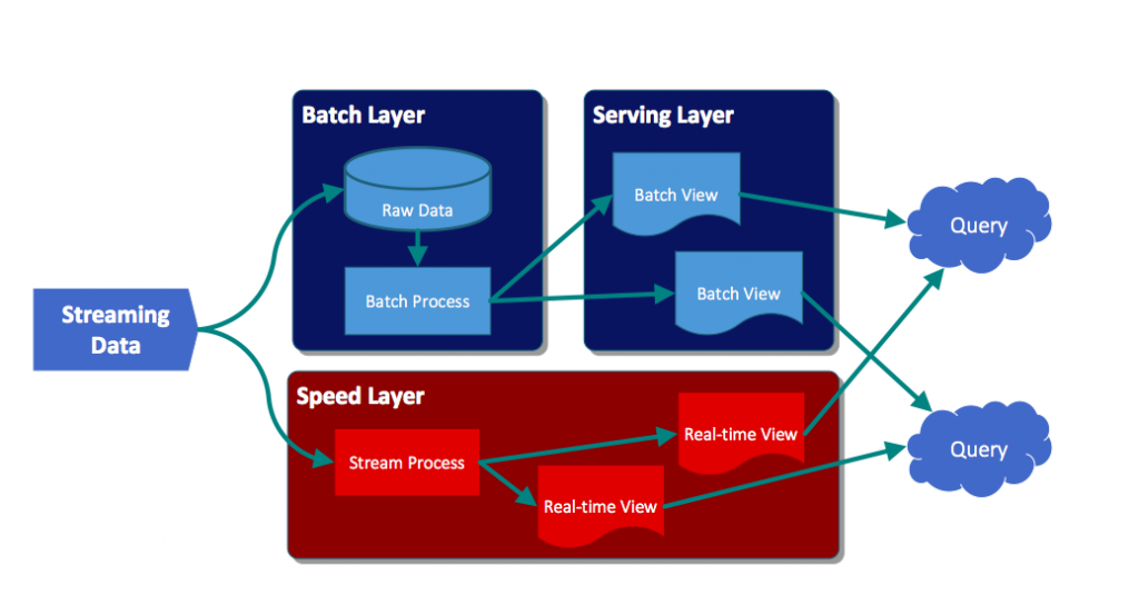 from lambda to kappa a guide on real time big data architectures rh medium com User Training Clip Art User Guide