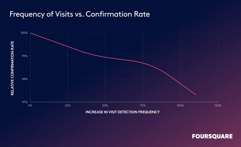 foot traffic frequency of visits vs confirmation rate chart