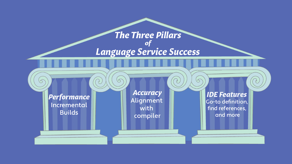 3 pillars of the language service: Performance, Accuracy and IDE Features