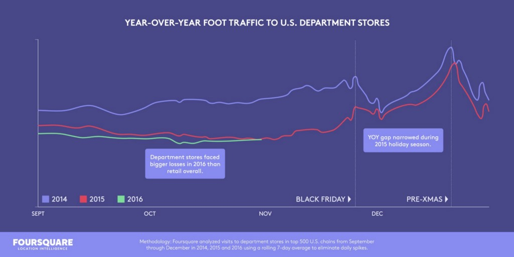 chart showing year over year foot traffic to U.S. department stores
