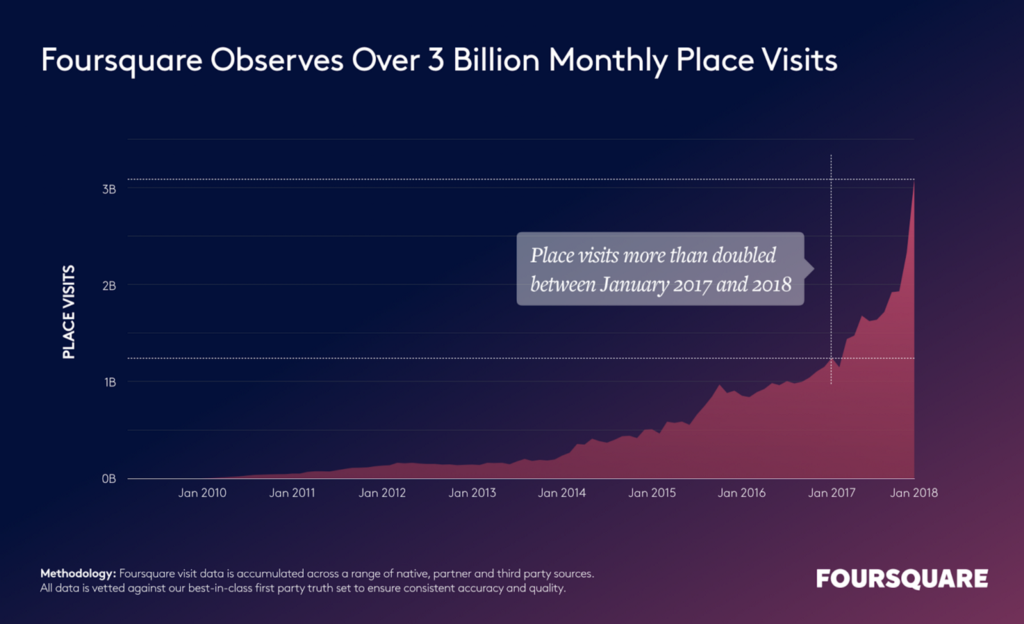 chart showing increase in Foursquare foot traffic data over time