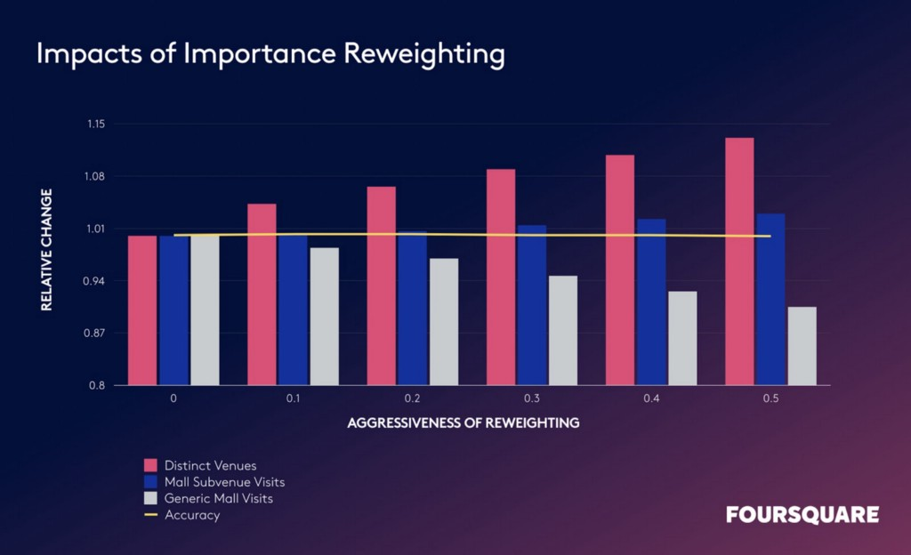 impacts of importance reweighting foot traffic chart