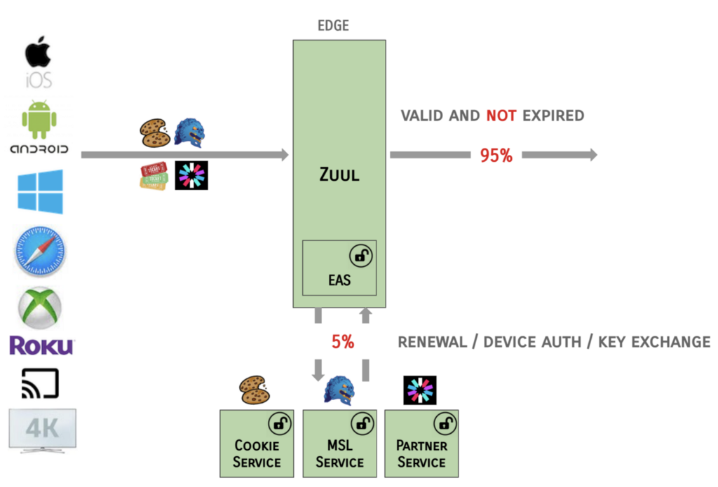 Happy path—all requests handled by Zuul or EAS systems