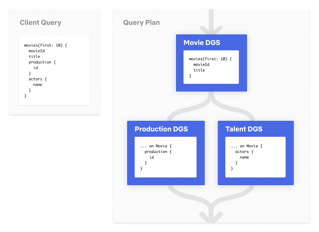 Simplified Query Plan