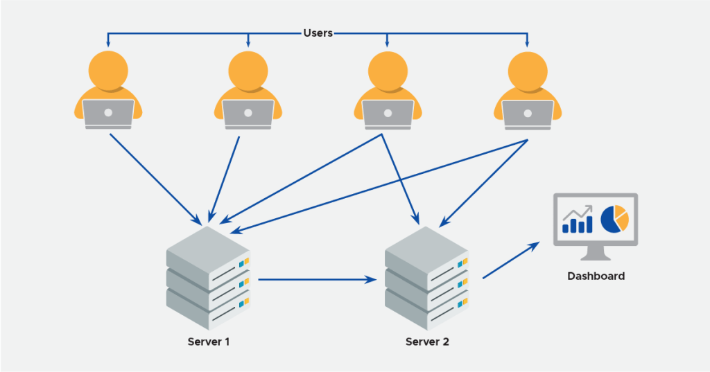 Audit User Activity in the System
