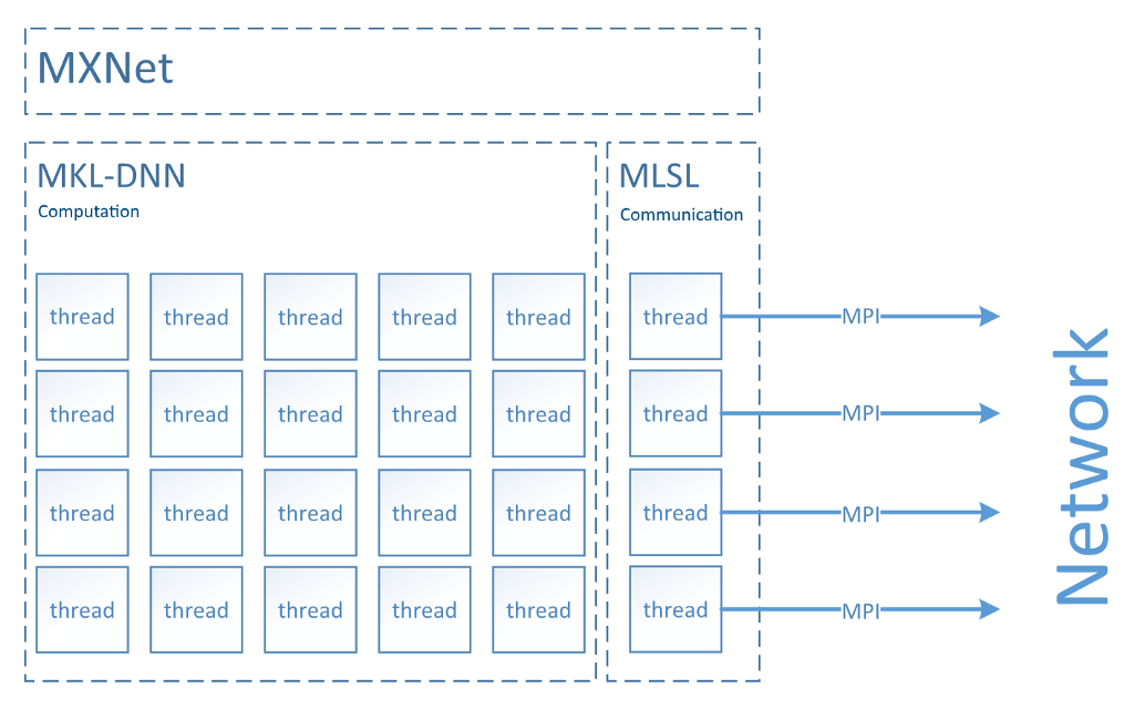 Intel MLSL Makes Distributed Training with MXNet Faster
