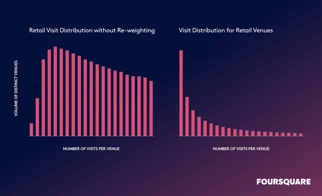 retail visit distribution charts