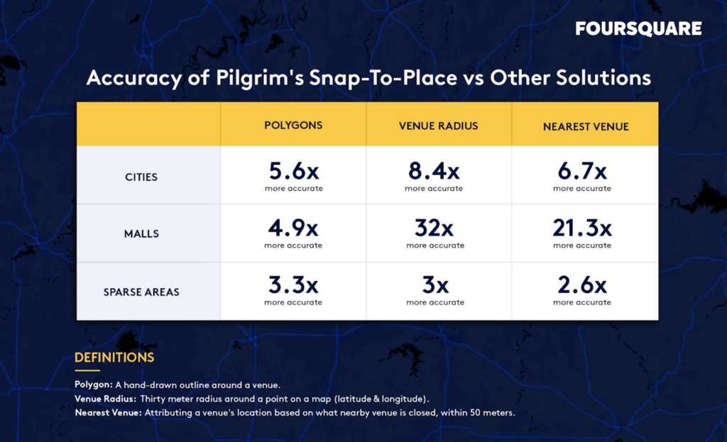 table showing the accuracy of Pilgrim's Snap-to-Place vs Other Solutions