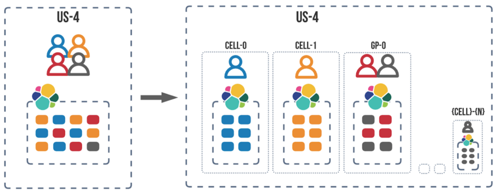 Migrate from site to cell, where customer with large dataset may get their own Elasticsearch cluster.