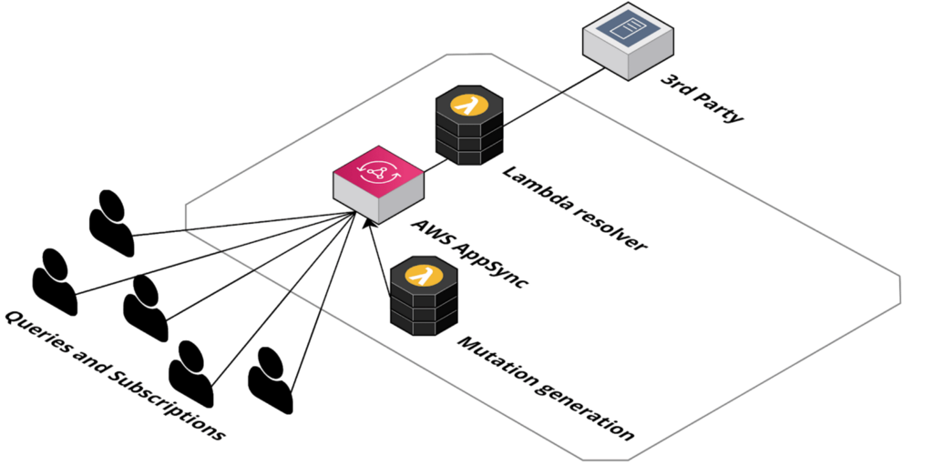 Using AWS Appsync and AWS Amplify in your development process