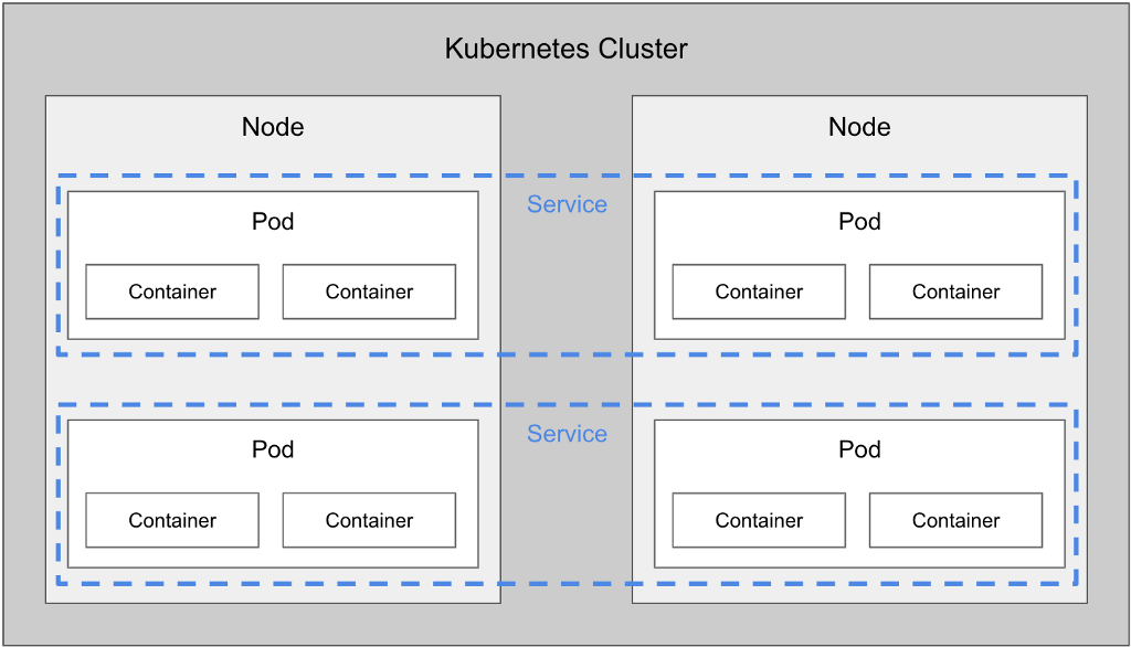 Kubernetes: What the Hype is All About - By