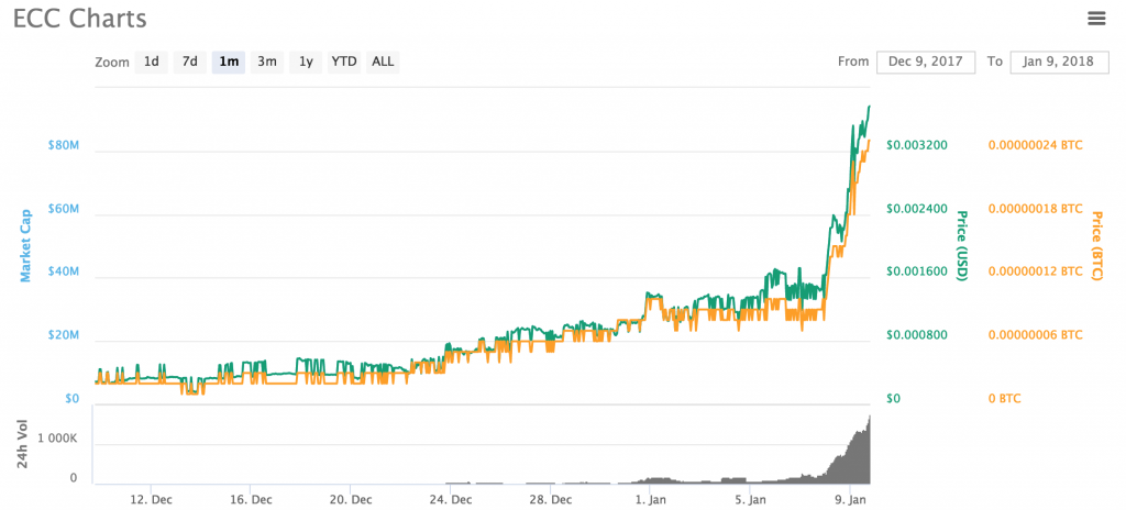 how does cryptocurrency price go up