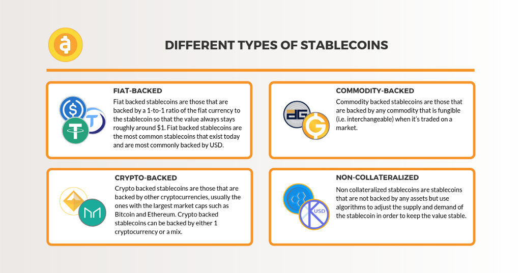 4 different types of stablecoins: fiat-backed; commodity-backed; crypto-backed, and non-collateralized. By Ruben Merre.