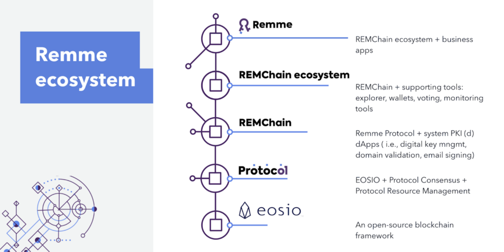 Remme Releases a Distributed Public Key Infrastructure