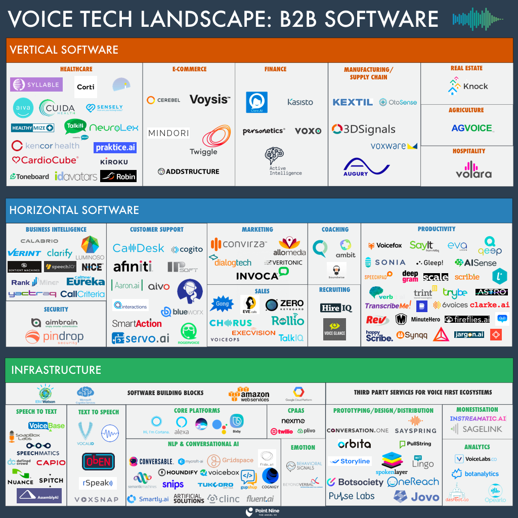 Voice tech landscape 150 infrastructure horizontal and vertical the approach and data set behind the landscape diagram is detailed in the last section of this post pooptronica Gallery