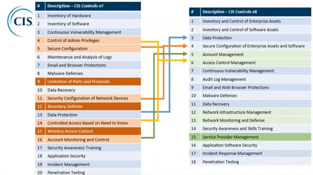 Updates to the CIS Controls and Free Microsoft 365 Assessment Workbook