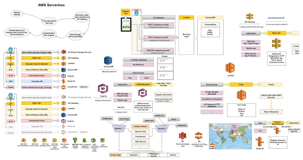How Cloud Services Can Aid in Agile Product Development - By Cabot
