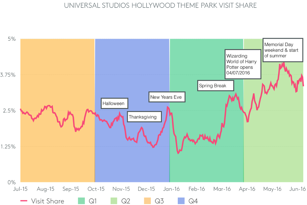 chart showing Universal Studios Hollywood theme park visit share