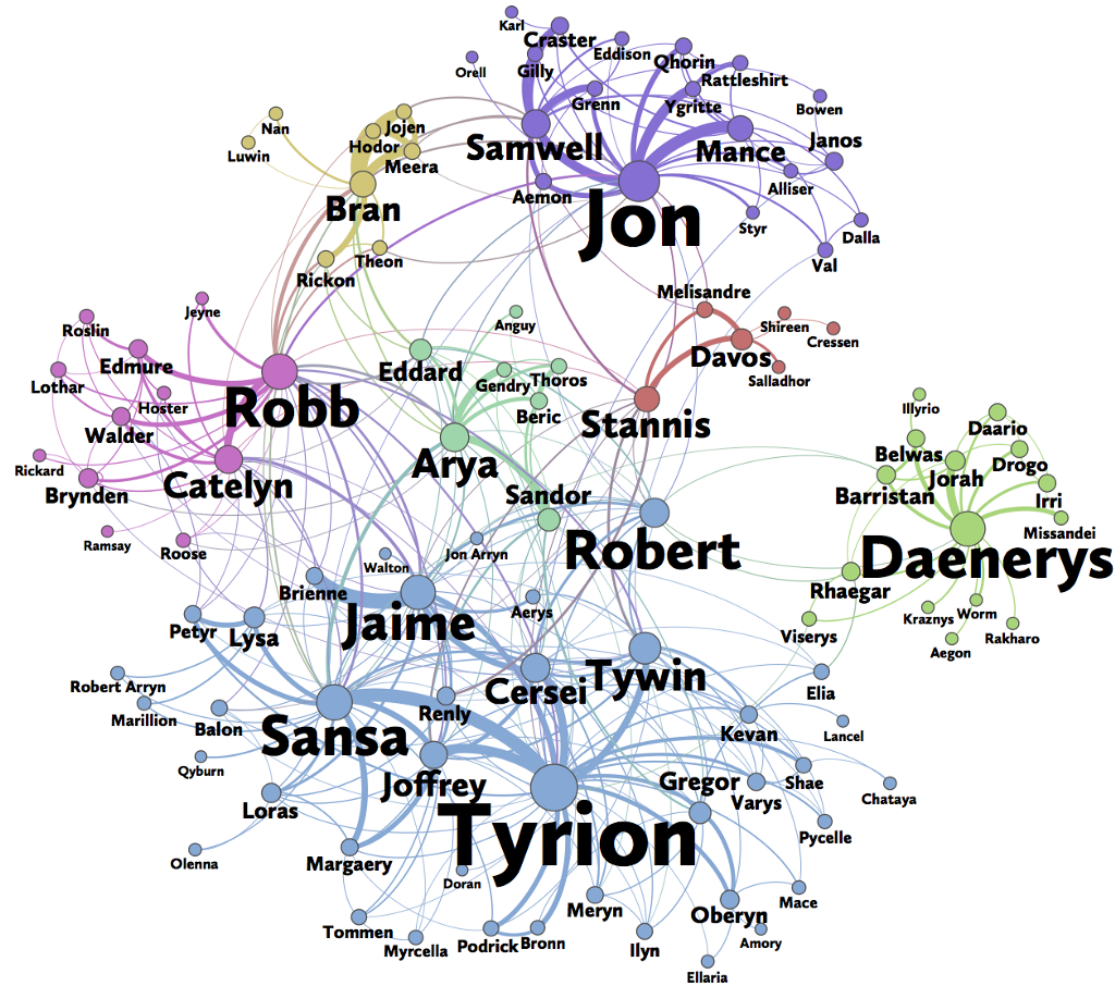 Social Network Analysis of Game of Thrones in Python