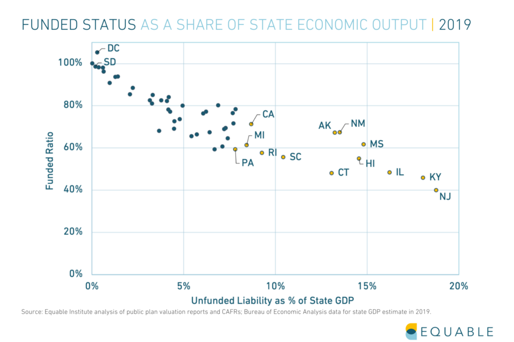 State of Pensions 2020 Explained: Unfunded Liabilities as a Share of State Economic Output