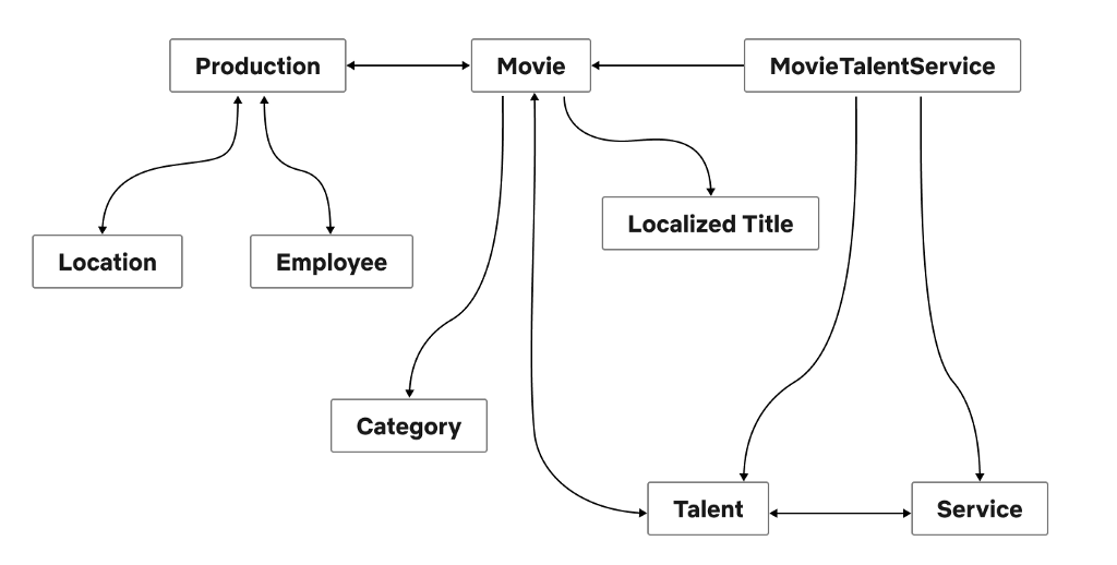 Studio API Graph