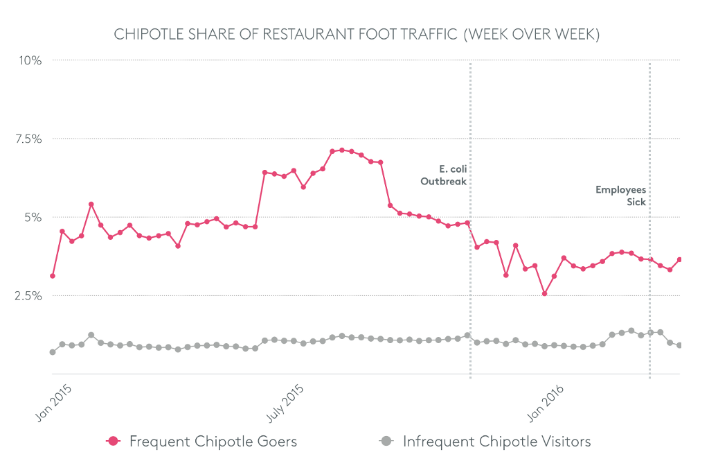 chart of Chipotle share of restaurant foot traffic