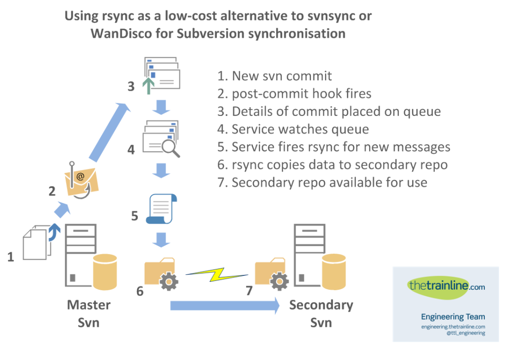 Using Rsync As A Low Cost Alternative To Svnsync Or Wandisco For