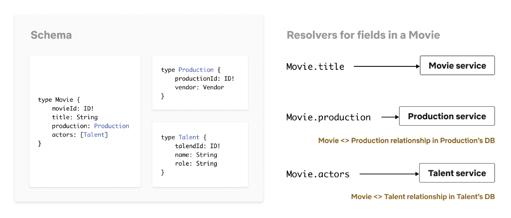 Schemas & Resolvers for Studio API
