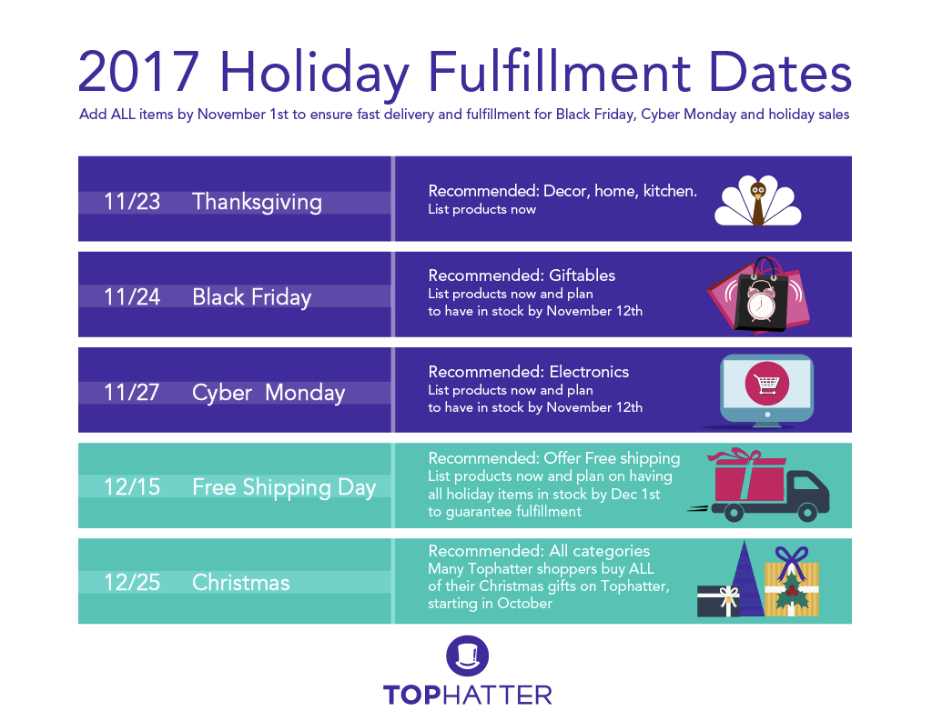 everyone is stocking up on their best selling products finalizing their logistics and are eagerly awaiting peak sales season to help you prepare - Best Day After Christmas Sales