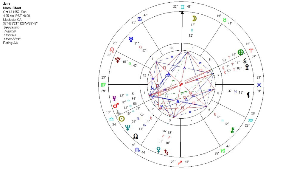 Theres A Merkaba In My Astrological Chart Jan Erickson Medium