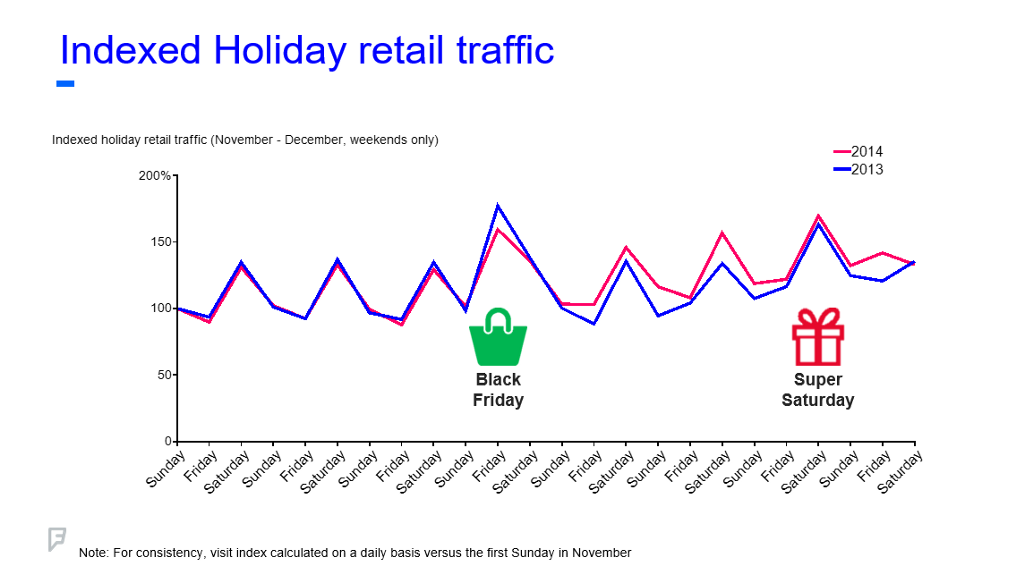 day parting chart of holiday foot traffic in 2014