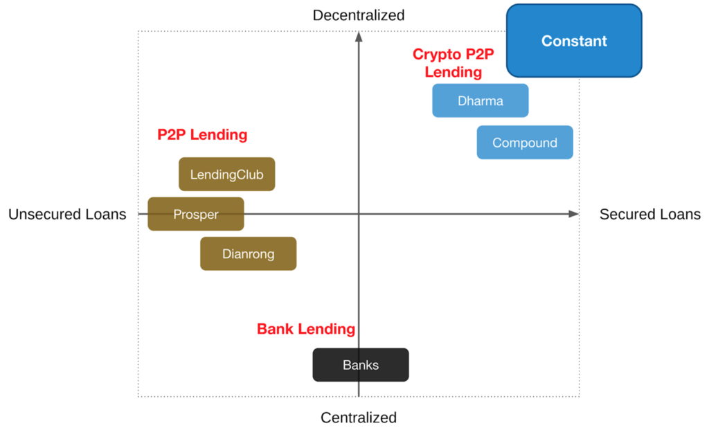 /how-we-built-constant-a-secured-p2p-lending-platform-that-puts-customers-in-control-6820e32d8402 feature image