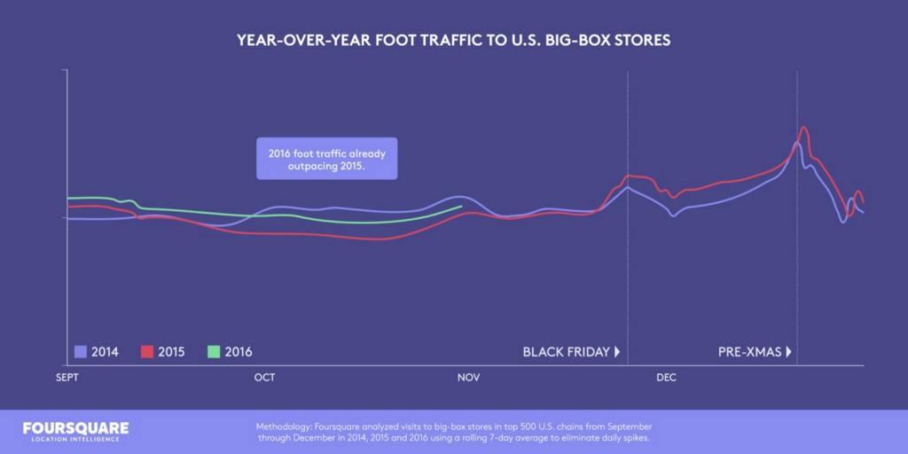chart showing year over year foot traffic to U.S. big box stores